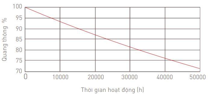 Đèn LED Thanh Treo 72W (2400x75x35)</br>MLL594